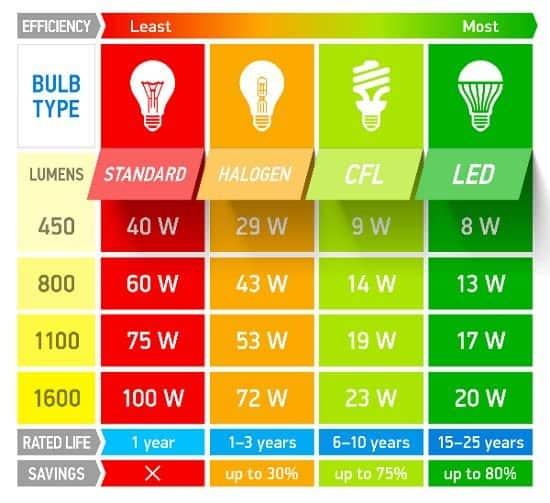 Bulb efficiency comparison