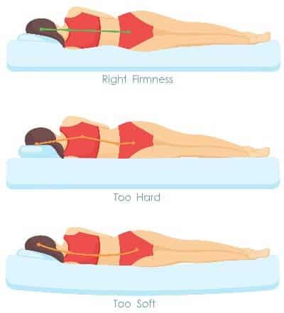 Chossing the right mattress firmness